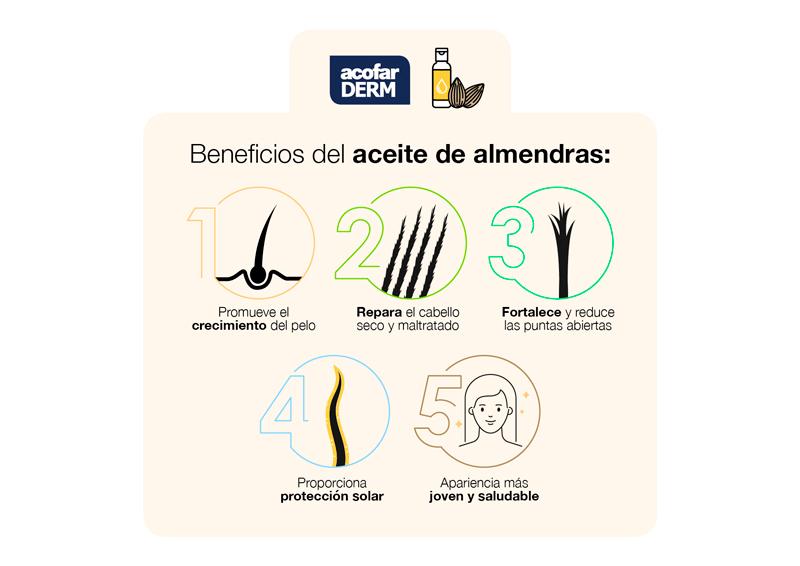 Propiedades Del Aceite De Almendras Para El Cabello Acofarma